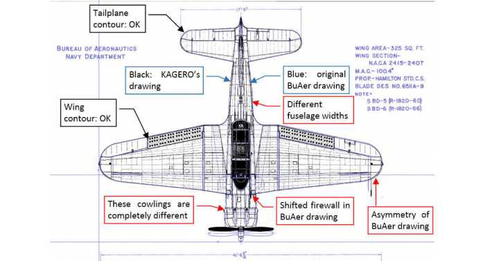 Figure 1-6: Comparing KAGERO and BuAer top views
