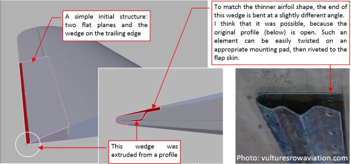 Figure 15-2 Initial elements of the flaps assembly